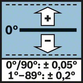Tačnost merenja Bosch GIM 60