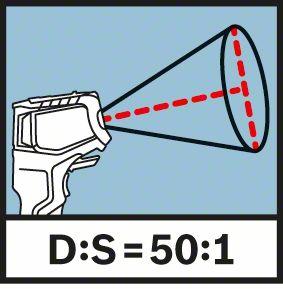 Bosch GIS 1000 C proporcija rastojanje tačka merenja