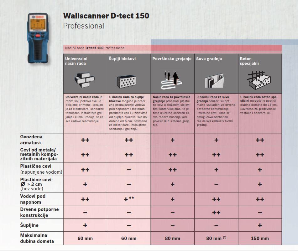 Funkcije Bosch D-tect 150